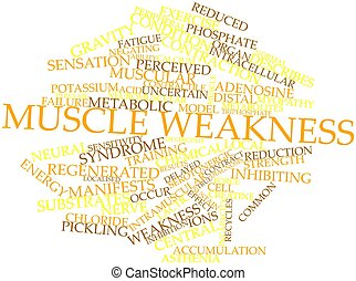 Word cloud for Muscle weakness - Abstract word cloud for...