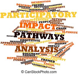 Participatory impact pathways analysis - Abstract word cloud...