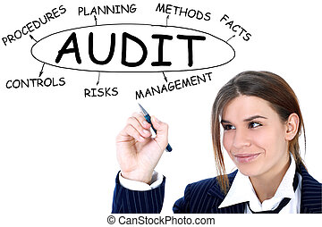 businesswoman drawing plan of Audit
