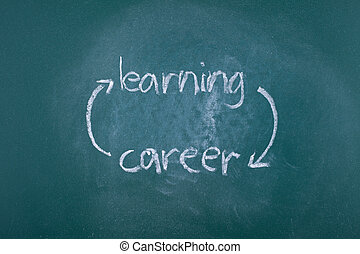 Learning and career circle - Never ending learning helps...