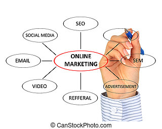 Online marketing - Online marketing concept isolated over...