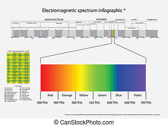 Electromagnetic spectrum - Vector infographic illustration...