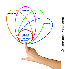 Diagram of search engine marketing