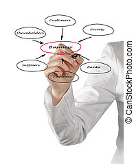 Diagram of relationship of business with stakeholders