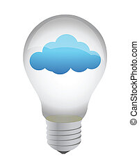 light bulb cloud eco