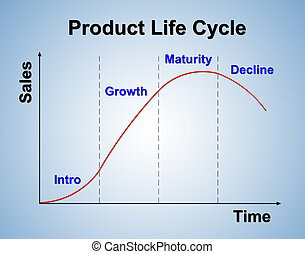 product life cycle chart marketing concept