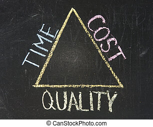 Chalkboard writing - relationship between time, cost and...