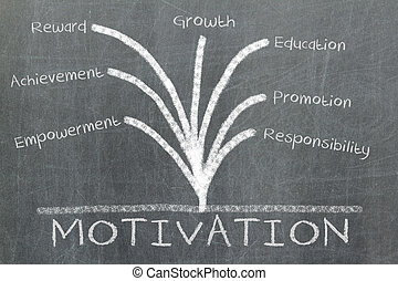 Motivation concept on blackboard - Motivation concept...
