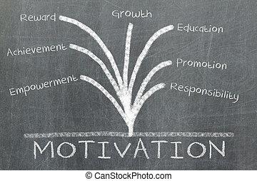 Motywacja, Pojęcie, tablica