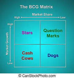 The BCG Matrix chart Marketing concept