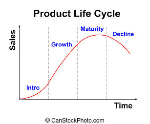 product life cycle chart on white background