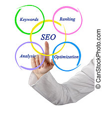 seo,  diagram
