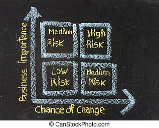 Chalk writing - Concept of risk management