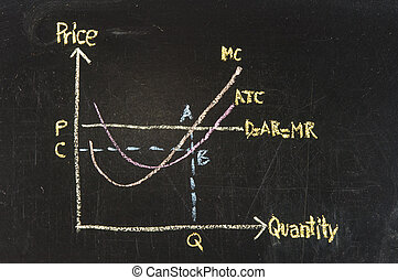Maximizing Profit Chart on blackboard