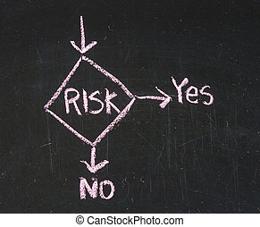 A close up of a risk management flow chart