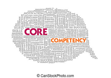 Wordcloud on texture paper speech bubble, Core Competency