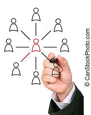 Managing organization or social network