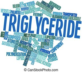 Triglyceride - Abstract word cloud for Triglyceride with...
