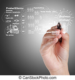 hand drawing idea board of business process - businesswoman...
