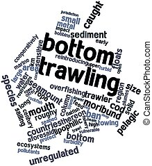 Bottom trawling - Abstract word cloud for Bottom trawling...