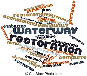 Word cloud for Waterway restoration - Abstract word cloud...