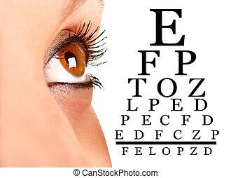 Eyesight - Closeup of a woman's eye next to an eyechart