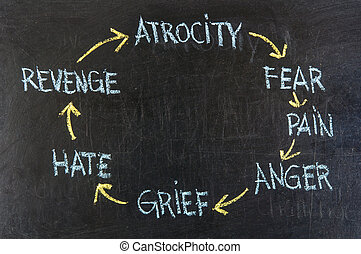 cycle of violence (atrocity, fears, pain, anger, grief,...