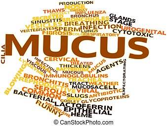 Word cloud for Mucus - Abstract word cloud for Mucus with...