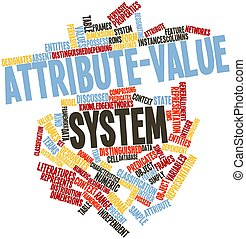 Word cloud for Attribute-value system - Abstract word cloud...
