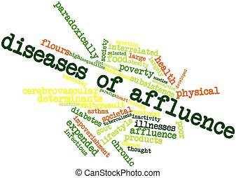 Diseases of affluence - Abstract word cloud for Diseases of...