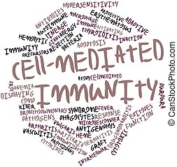 Word cloud for Cell-mediated immunity - Abstract word cloud...