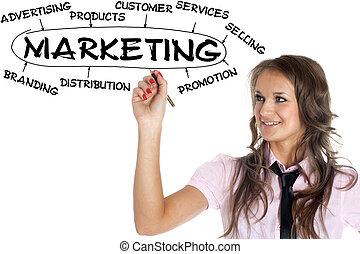 mujer de negocios, dibujo, plan, mercadotecnia