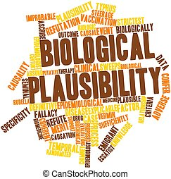 Word cloud for Biological plausibility - Abstract word cloud...