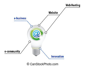 e business lightbulb concept illustration design over white