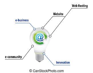 e business lightbulb concept illustration design over white