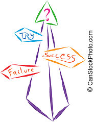 directions - arrows to success and failure