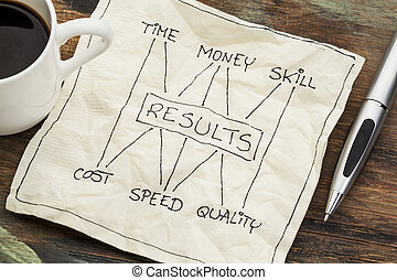 time, money, skill and results concept - management concept...
