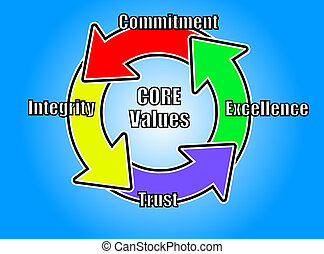 core value concept logo - core values logo with 4 key core...