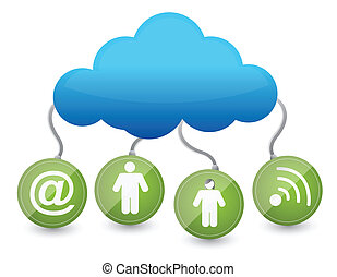 Icons around the cloud network