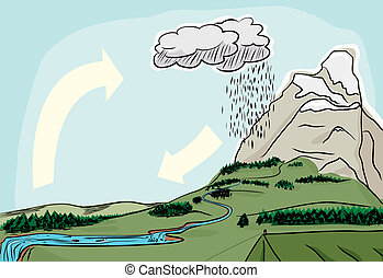 Natural Water Cycle - Water cycle in the wilderness...