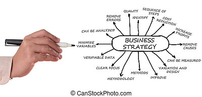 Business management strategy with hand isolated in white...