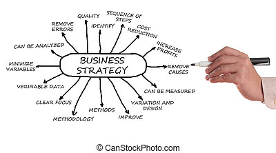 Business Strategy - Business management strategy chart in a...