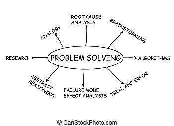 Problem Solving flowchart and sketch isolated in white...