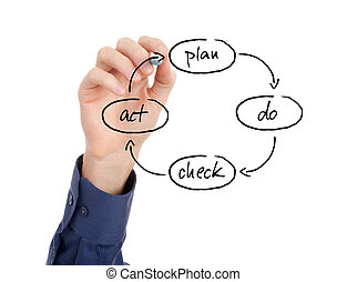 PDCA cycle - PDCA plan do check act cycle - four-step...