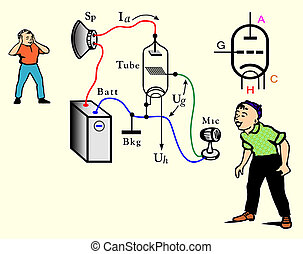 Illustration of amplifier - Comic picture of the scheme...
