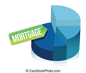 Mortgage pie chart
