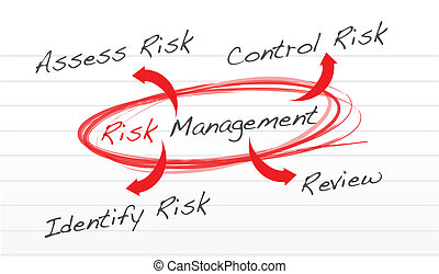 Risk management process diagram schema illustration design...