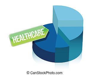 Healthcare pie chart