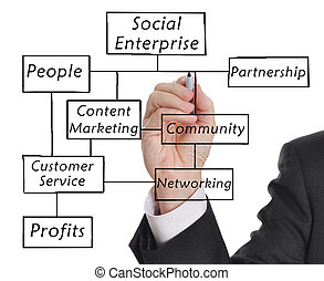 The Social Enterprise - Businessman drawing a social...