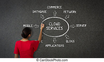Cloud Services - Woman pointing at an Cloud Services...